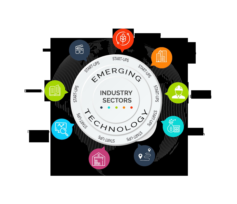 Focus sectors